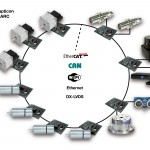 At Embedded World, Synapticon will present its DYNARC platform for the design of innovative, distributed real-time, measurement and control systems. (Image source: Synapticon)