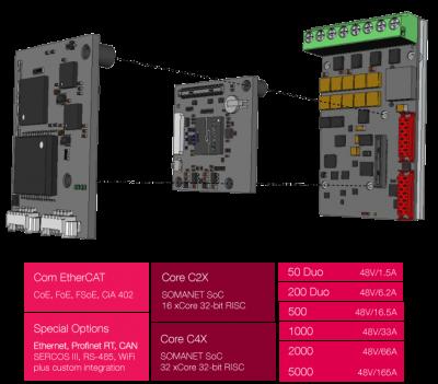 Servo Drives modular architecture