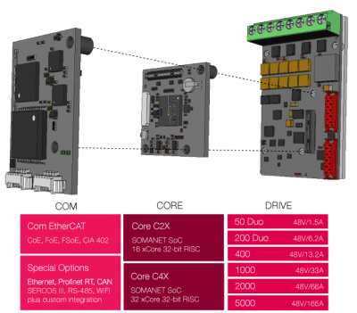 Servo Drives modular architecture